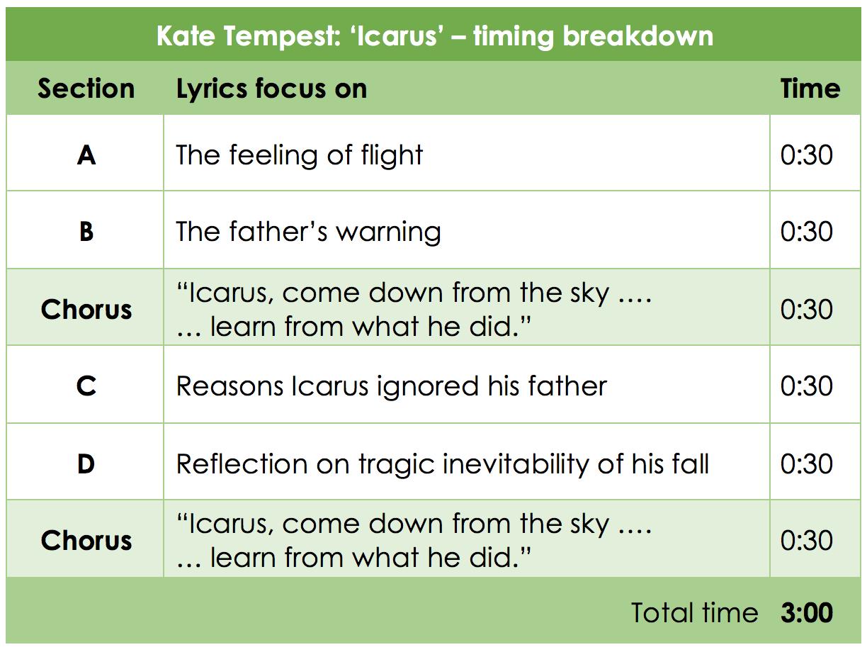 KateTempest-'Icarus' timingbreakdown